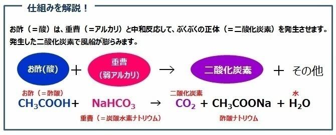 微炭酸発生の仕組みの解説図