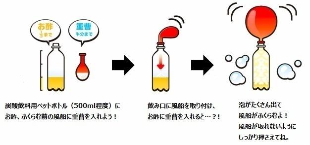 微炭酸の発生実験のイラスト